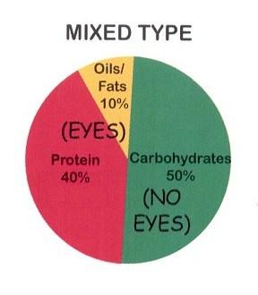 Mixed-Type